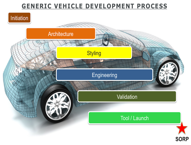 Vehicle Development Process